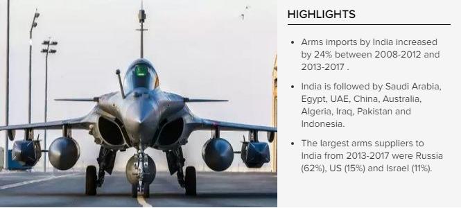 India Defence Import   IASBYHEART